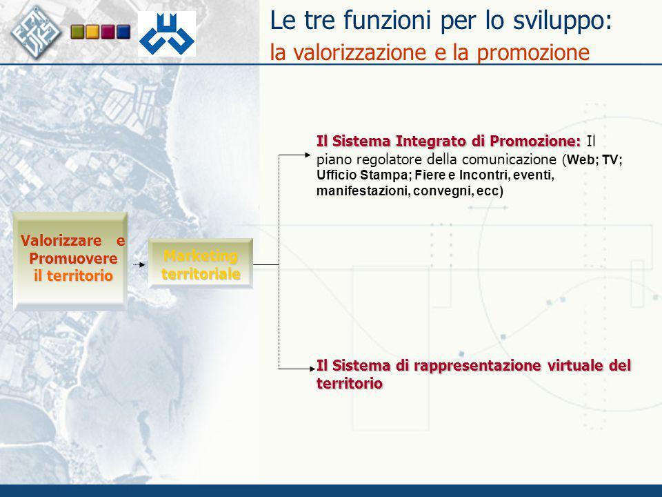 Le tre funzioni per lo sviluppo: la valorizzazione e la promozioneMarketingterritoriale Il Sistema di rappresentazione virtuale del territorio Valoriz