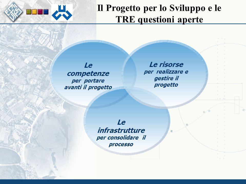 Il Progetto per lo Sviluppo e le TRE questioni aperte Le competenze per portare avanti il progetto Le risorse per realizzare e gestire il progetto Le