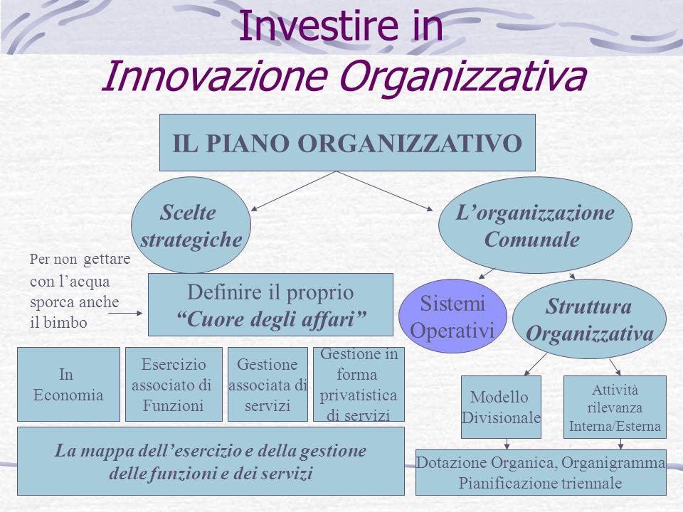 """Investire in Innovazione Organizzativa IL PIANO ORGANIZZATIVO Scelte strategiche Definire il proprio """"Cuore degli affari"""" In Economia Esercizio associ"""
