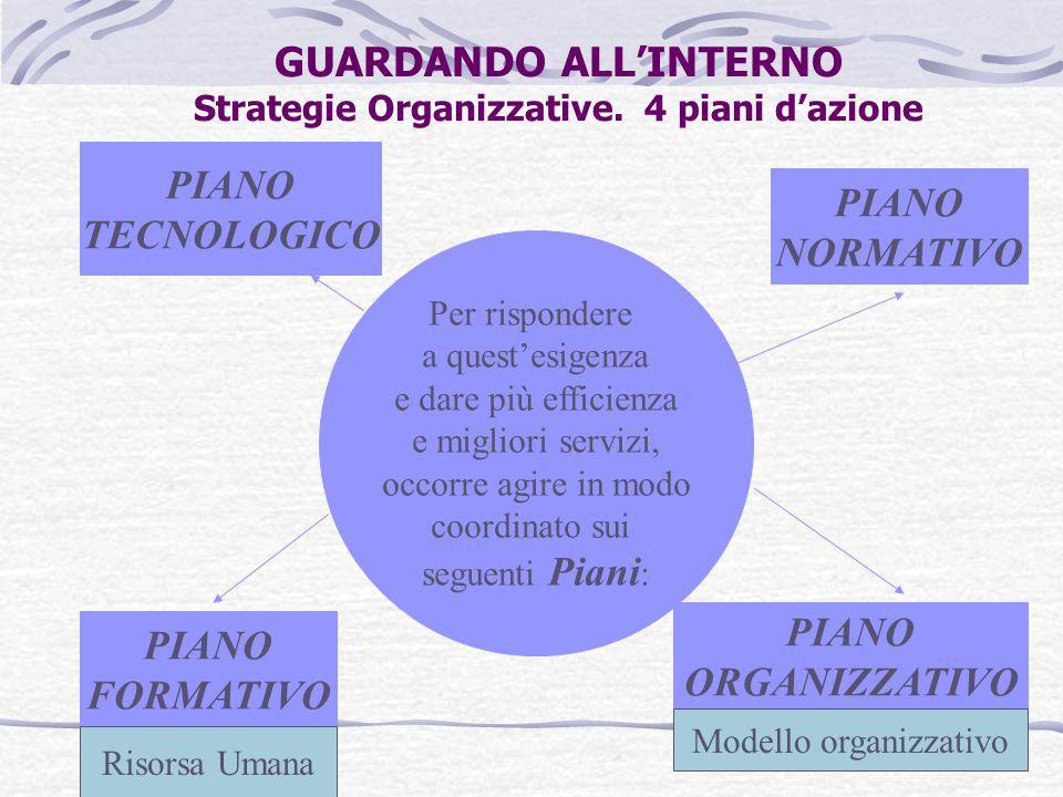 GUARDANDO ALL'INTERNO Strategie Organizzative. 4 piani d'azione Per rispondere a quest'esigenza e dare più efficienza e migliori servizi, occorre agir