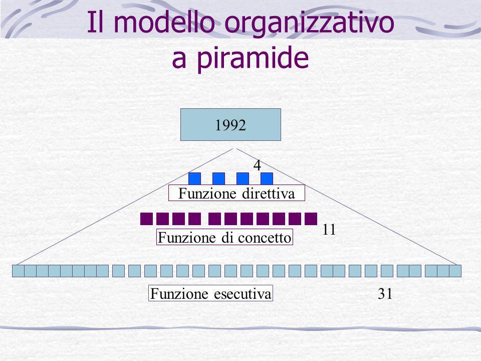 Il modello organizzativo a piramide Funzione esecutiva Funzione di concetto Funzione direttiva 1992 31 11 4