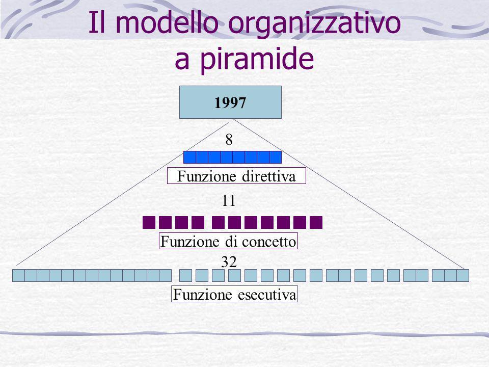 Il modello organizzativo a piramide Funzione esecutiva Funzione di concetto Funzione direttiva 1997 32 11 8