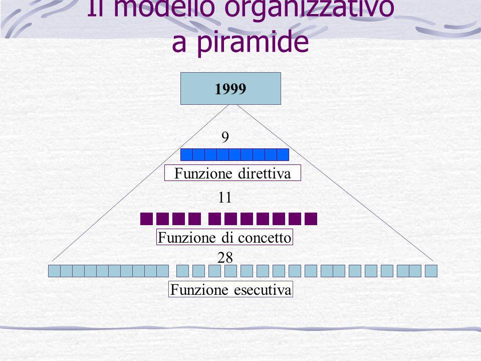 Il modello organizzativo a piramide Funzione esecutiva Funzione di concetto Funzione direttiva 1999 28 11 9