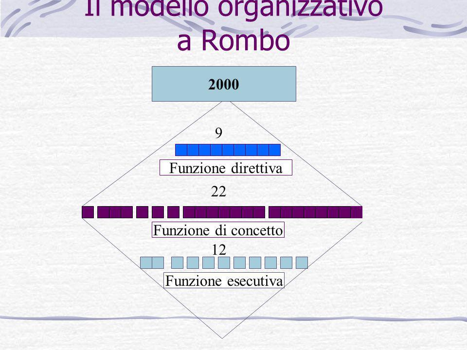 Il modello organizzativo a Rombo Funzione esecutiva Funzione di concetto Funzione direttiva 2000 12 22 9