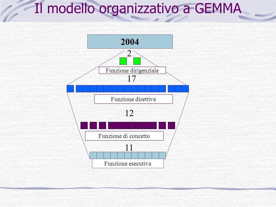 Il modello organizzativo a GEMMA Funzione esecutiva Funzione di concetto Funzione direttiva 11 12 17 Funzione dirigenziale 2 2004