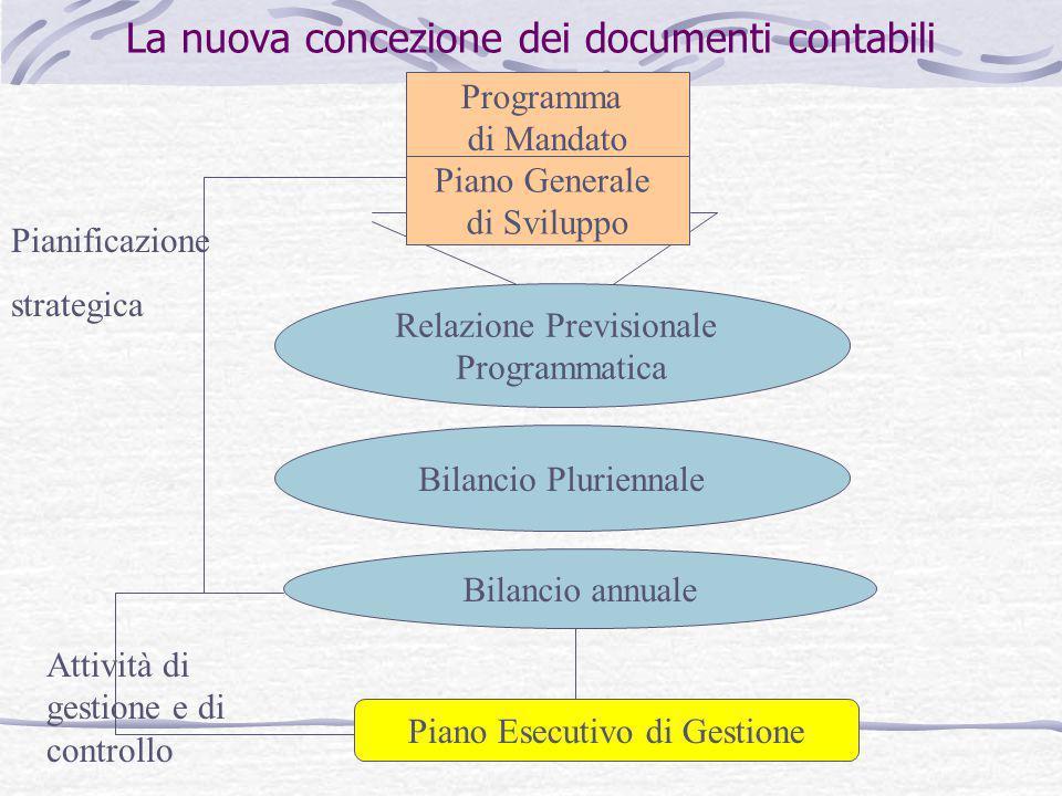 La nuova concezione dei documenti contabili Programma di Mandato Relazione Previsionale Programmatica Bilancio Pluriennale Bilancio annuale Piano Esec