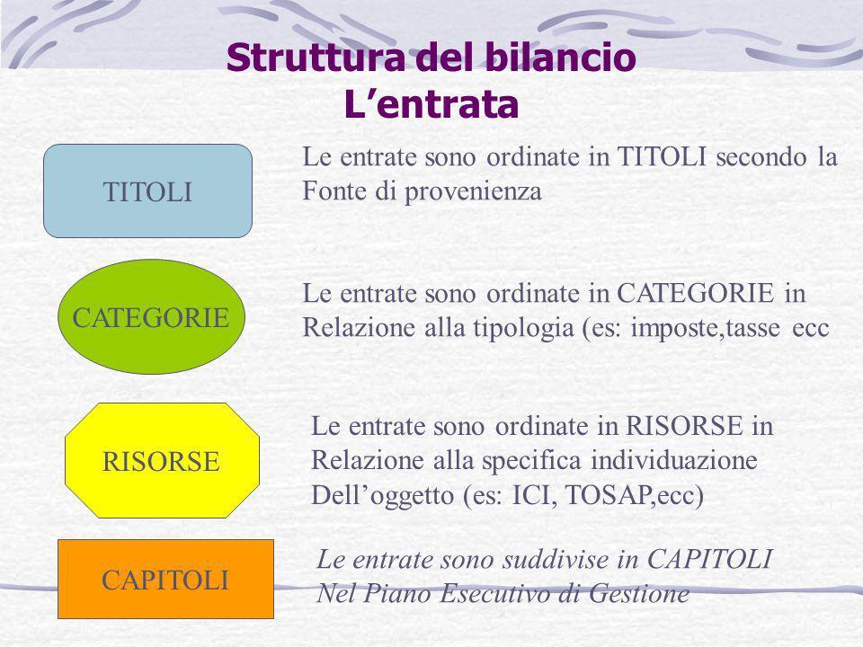 Struttura del bilancio L'entrata TITOLI CATEGORIE RISORSE CAPITOLI Le entrate sono ordinate in TITOLI secondo la Fonte di provenienza Le entrate sono