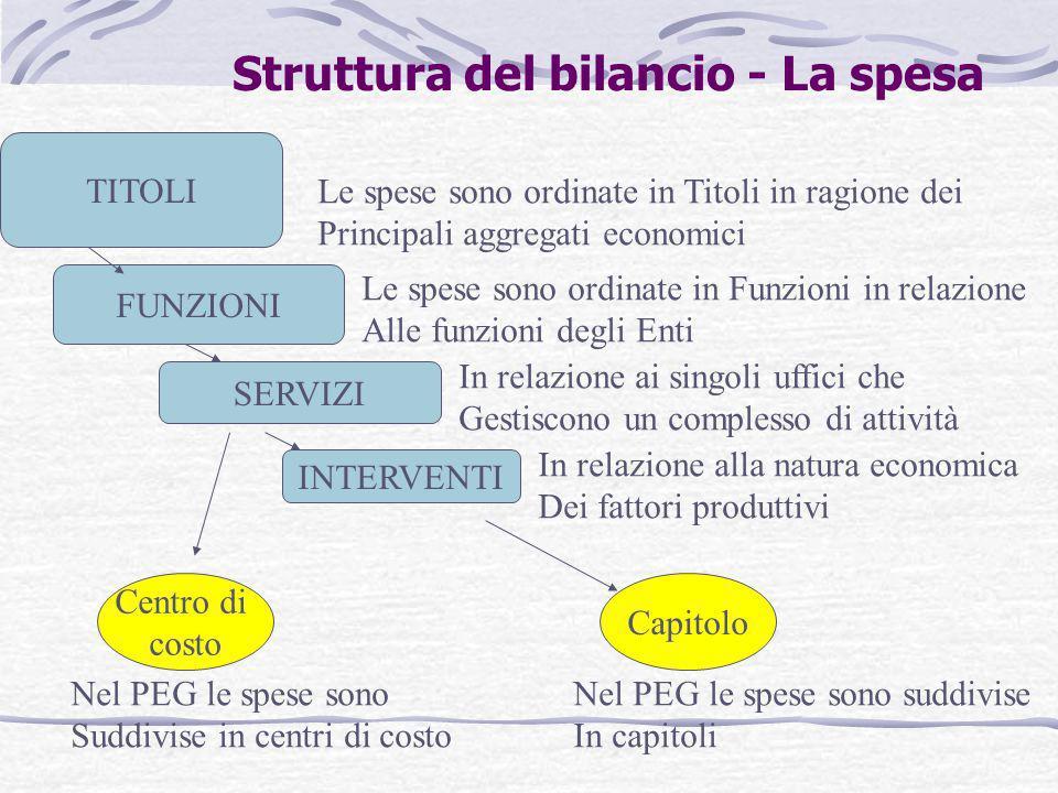Struttura del bilancio - La spesa TITOLI FUNZIONI SERVIZI INTERVENTI Centro di costo Capitolo Le spese sono ordinate in Titoli in ragione dei Principa