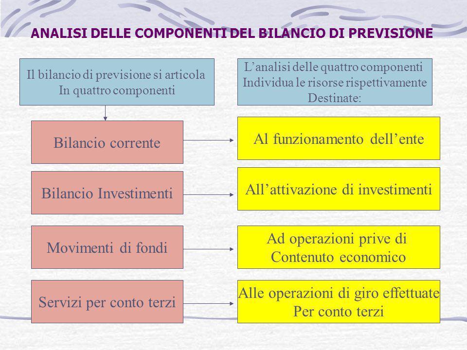 ANALISI DELLE COMPONENTI DEL BILANCIO DI PREVISIONE Il bilancio di previsione si articola In quattro componenti Bilancio corrente Bilancio Investiment