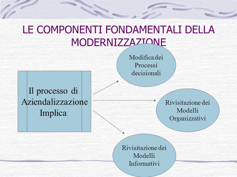 LE COMPONENTI FONDAMENTALI DELLA MODERNIZZAZIONE Il processo di Aziendalizzazione Implica: Modifica dei Processi decisionali Rivisitazione dei Modelli