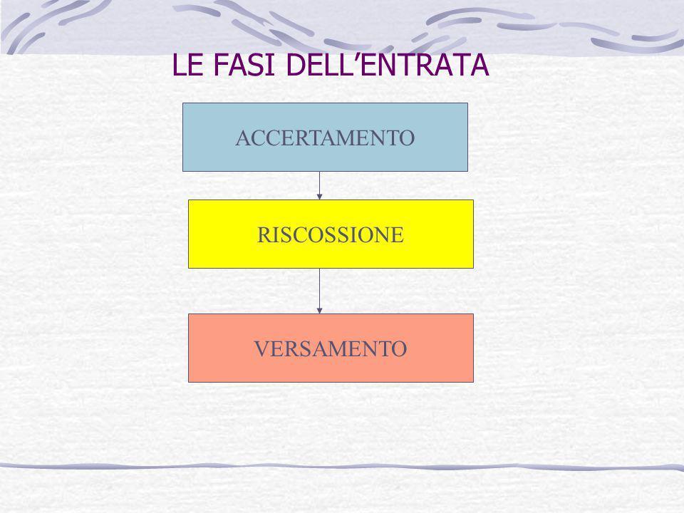 LE FASI DELL'ENTRATA ACCERTAMENTO RISCOSSIONE VERSAMENTO