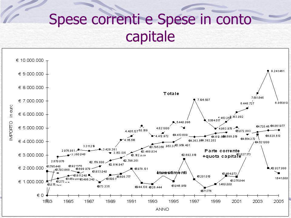 Spese correnti e Spese in conto capitale
