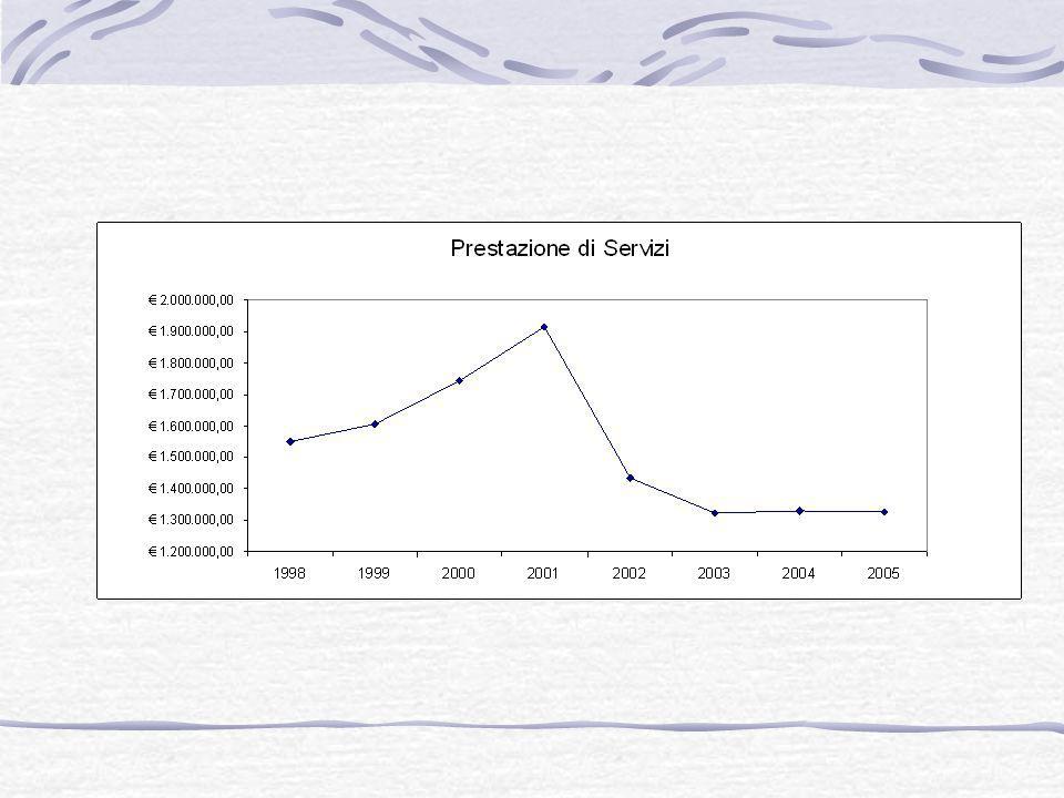 L'incidenza della spesa rigida