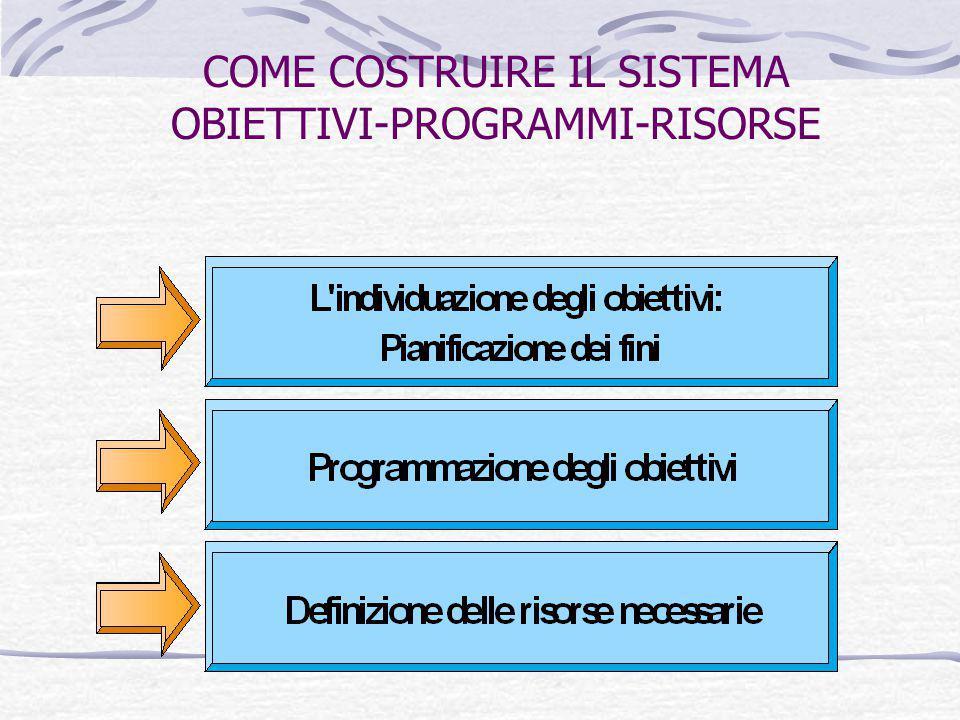 COME COSTRUIRE IL SISTEMA OBIETTIVI-PROGRAMMI-RISORSE