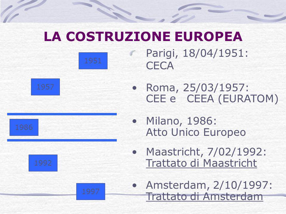 LA COSTRUZIONE EUROPEA Parigi, 18/04/1951: CECA 1951 1957 1986 1992 1997 Roma, 25/03/1957: CEE e CEEA (EURATOM) Milano, 1986: Atto Unico Europeo Maast