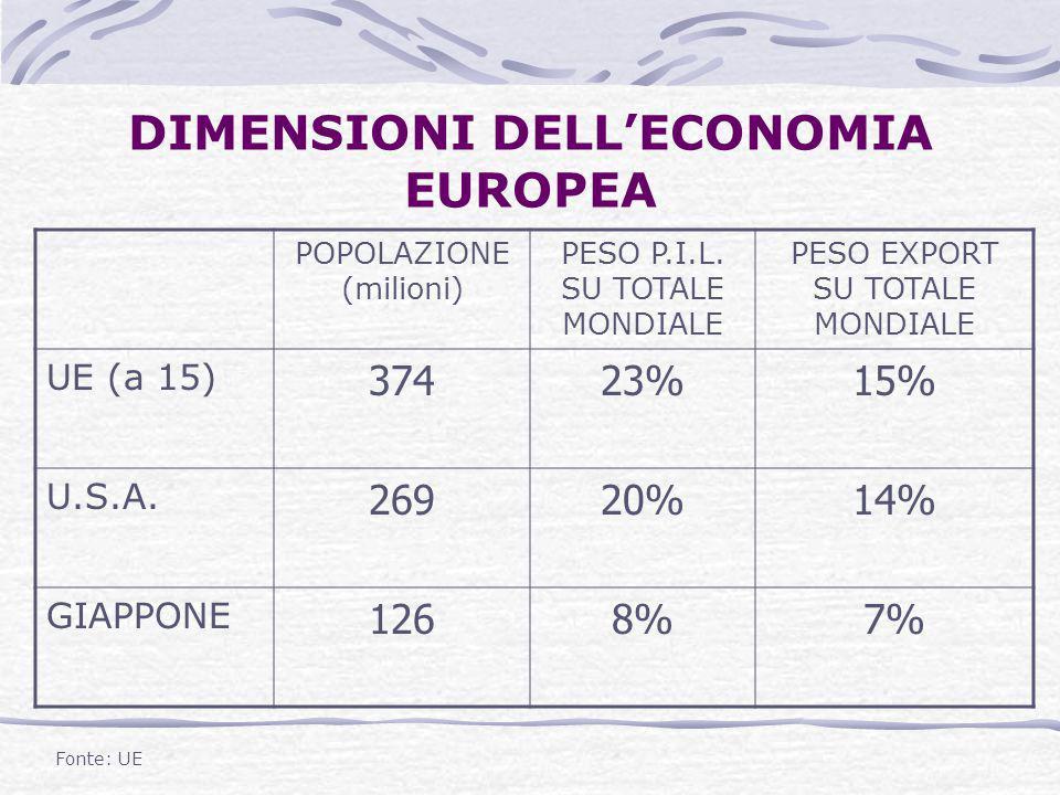 DIMENSIONI DELL'ECONOMIA EUROPEA POPOLAZIONE (milioni) PESO P.I.L. SU TOTALE MONDIALE PESO EXPORT SU TOTALE MONDIALE UE (a 15) 37423%15% U.S.A. 26920%