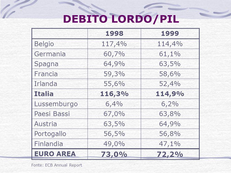 DEBITO LORDO/PIL 19981999 Belgio117,4%114,4% Germania60,7%61,1% Spagna64,9%63,5% Francia59,3%58,6% Irlanda55,6%52,4% Italia116,3%114,9% Lussemburgo6,4