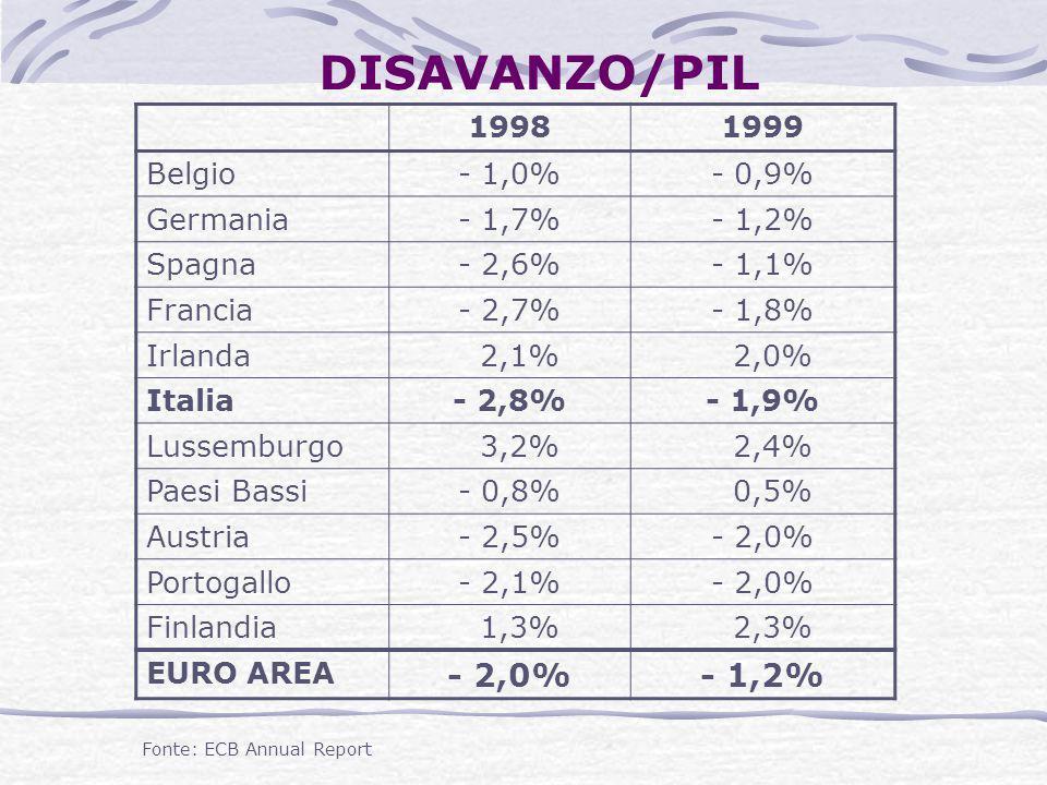 DISAVANZO/PIL 19981999 Belgio- 1,0%- 0,9% Germania- 1,7%- 1,2% Spagna- 2,6%- 1,1% Francia- 2,7%- 1,8% Irlanda 2,1% 2,0% Italia- 2,8%- 1,9% Lussemburgo
