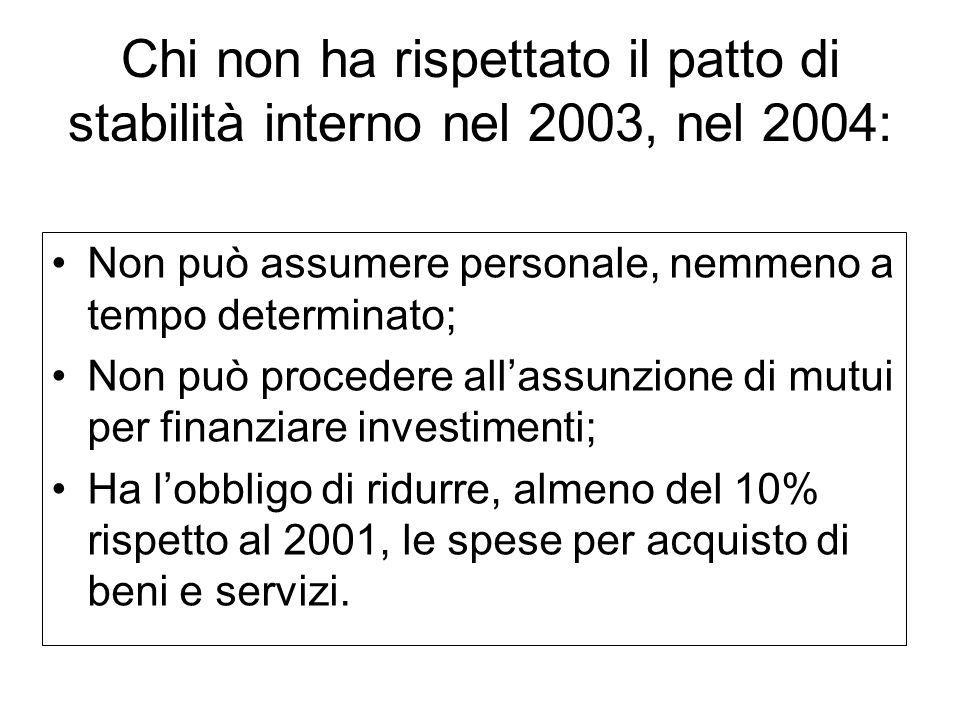 Chi non ha rispettato il patto di stabilità interno nel 2003, nel 2004: Non può assumere personale, nemmeno a tempo determinato; Non può procedere all