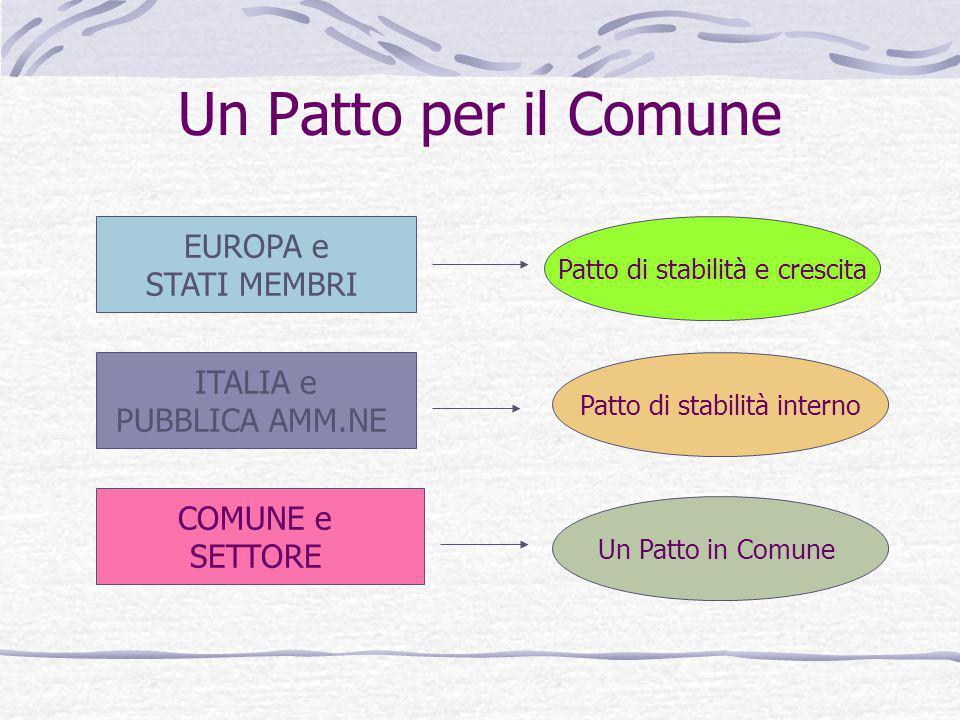 Un Patto per il Comune EUROPA e STATI MEMBRI ITALIA e PUBBLICA AMM.NE COMUNE e SETTORE Patto di stabilità e crescita Patto di stabilità interno Un Pat