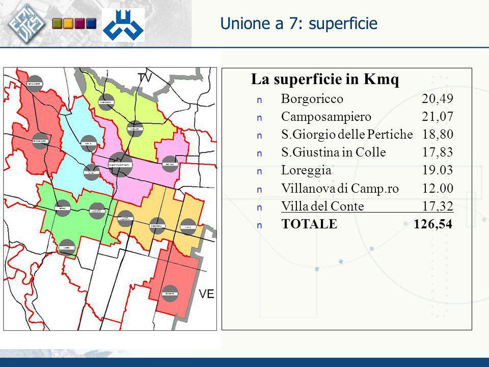 Unione a 7: superficie La superficie in Kmq n Borgoricco20,49 n Camposampiero21,07 n S.Giorgio delle Pertiche18,80 n S.Giustina in Colle17,83 n Loregg