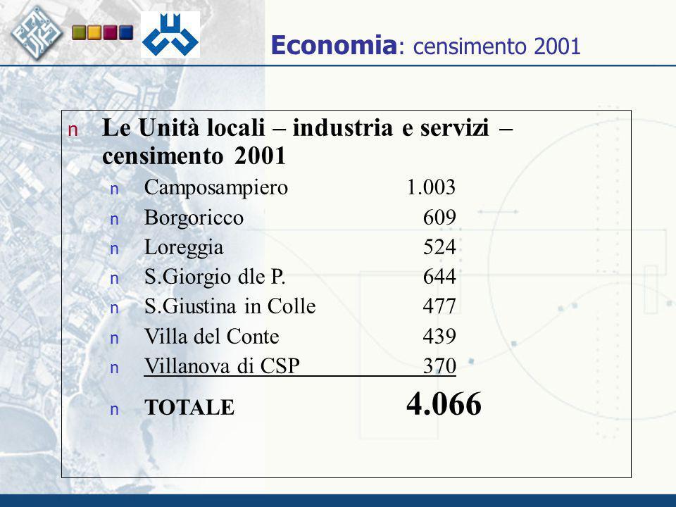n Le Unità locali – industria e servizi – censimento 2001 n Camposampiero1.003 n Borgoricco 609 n Loreggia 524 n S.Giorgio dle P. 644 n S.Giustina in