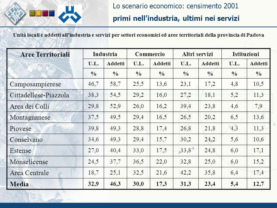 Lo scenario economico: censimento 2001 primi nell'industria, ultimi nei servizi Aree Territoriali IndustriaCommercioAltri serviziIstituzioni U.L.Addet