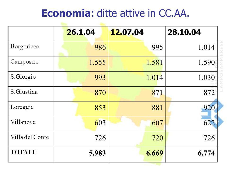 Economia: ditte attive in CC.AA. 26.1.0412.07.0428.10.04 Borgoricco 9869951.014 Campos.ro 1.5551.5811.590 S.Giorgio 9931.0141.030 S.Giustina 870871872