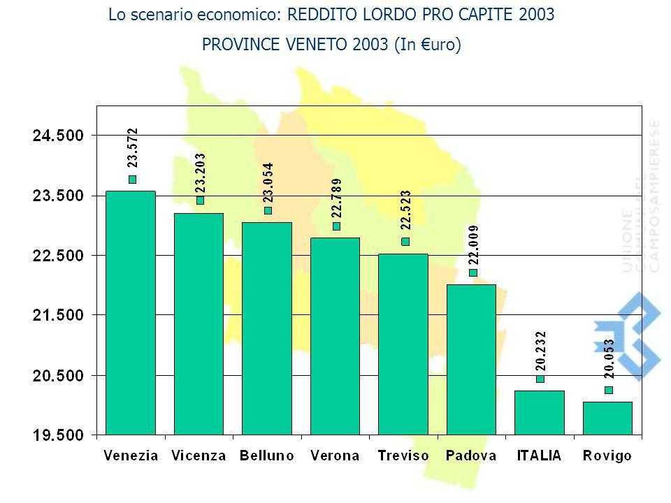 Lo scenario economico: REDDITO LORDO PRO CAPITE 2003 PROVINCE VENETO 2003 (In €uro)