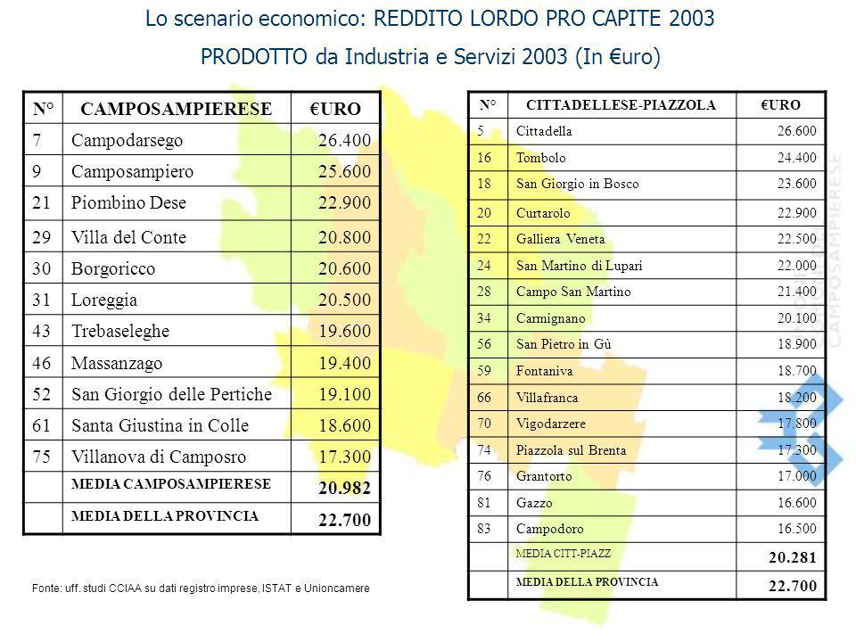 Lo scenario economico: REDDITO LORDO PRO CAPITE 2003 PRODOTTO da Industria e Servizi 2003 (In €uro) N°CAMPOSAMPIERESE€URO 7Campodarsego26.400 9Camposa