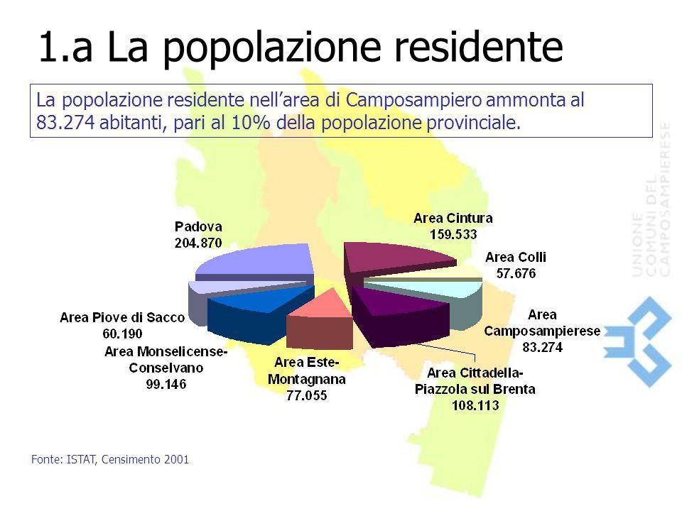 1.a La popolazione residente La popolazione residente nell'area di Camposampiero ammonta al 83.274 abitanti, pari al 10% della popolazione provinciale