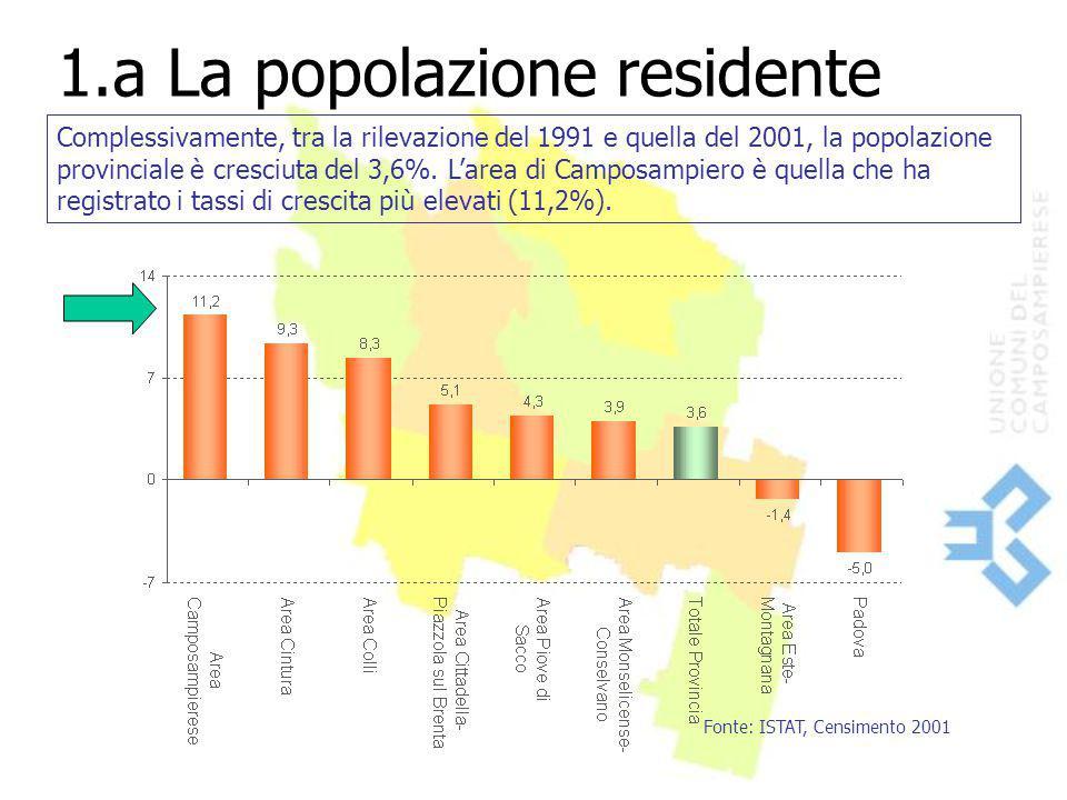 1.a La popolazione residente Fonte: ISTAT, Censimento 2001 Complessivamente, tra la rilevazione del 1991 e quella del 2001, la popolazione provinciale