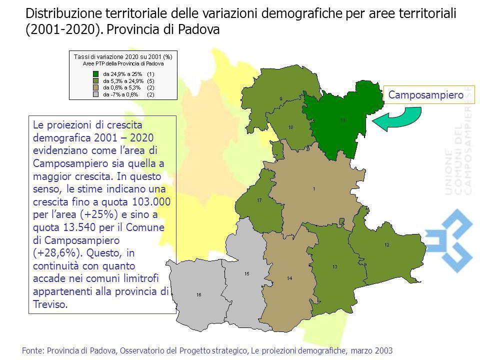 Camposampiero Distribuzione territoriale delle variazioni demografiche per aree territoriali (2001-2020). Provincia di Padova Le proiezioni di crescit