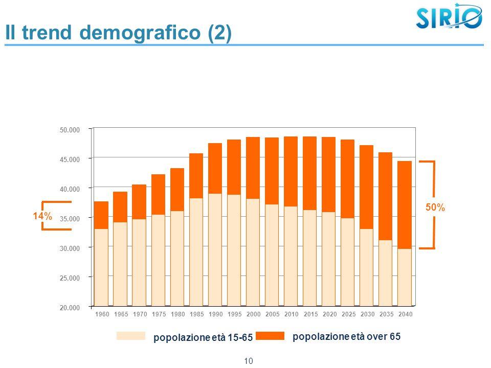 Il trend demografico (2) 10 20.000 25.000 30.000 35.000 40.000 45.000 50.000 19601965197019751980198519901995200020052010201520202025203020352040 popolazione età 15-65 popolazione età over 65 14% 50%