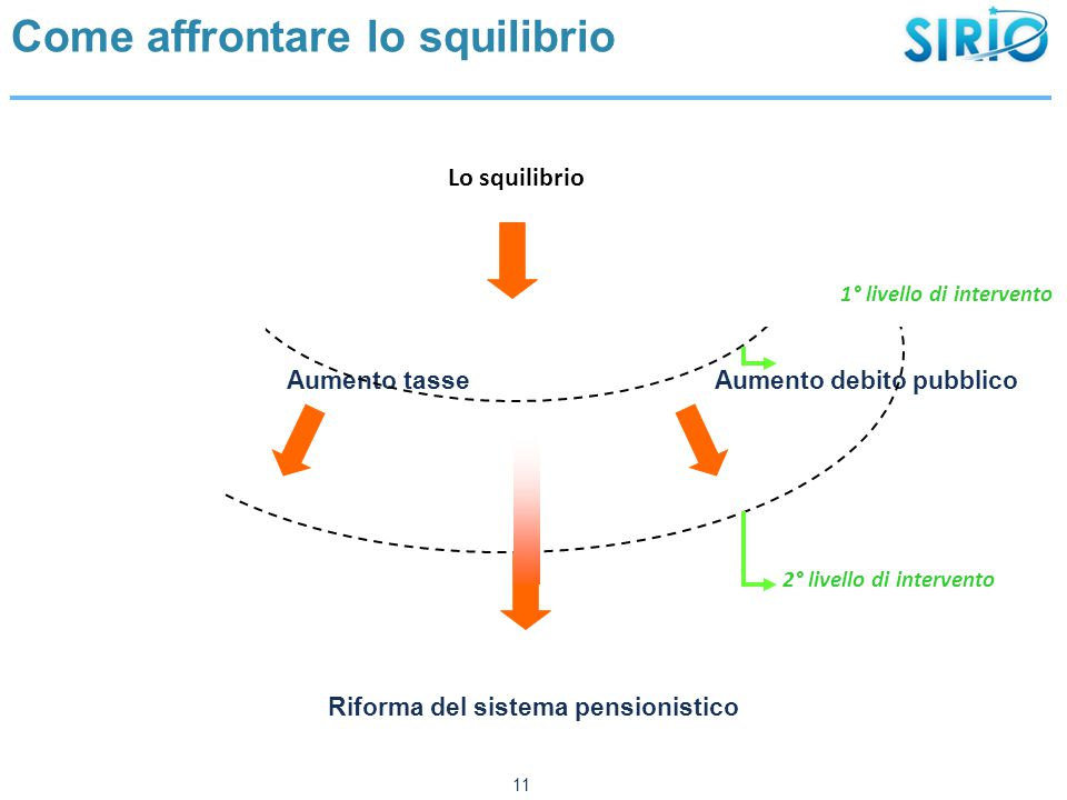 Come affrontare lo squilibrio Disavanzo pensionistico Aumento tasse Aumento debito pubblico Riforma del sistema pensionistico 11 Lo squilibrio 1° livello di intervento 2° livello di intervento