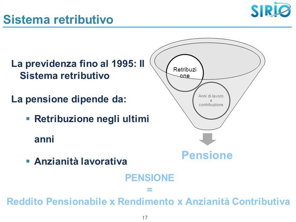 Sistema retributivo La previdenza fino al 1995: Il Sistema retributivo La pensione dipende da:  Retribuzione negli ultimi anni  Anzianità lavorativa 17 PENSIONE = Reddito Pensionabile x Rendimento x Anzianità Contributiva Pensione Anni di lavoro e contribuzione Retribuzi one