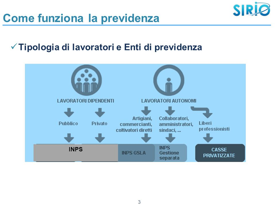 Come funziona la previdenza Tipologia di lavoratori e Enti di previdenza 3 INPS