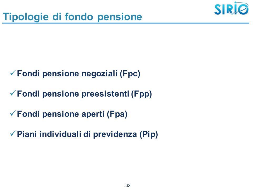 32 Tipologie di fondo pensione Fondi pensione negoziali (Fpc) Fondi pensione preesistenti (Fpp) Fondi pensione aperti (Fpa) Piani individuali di previdenza (Pip)