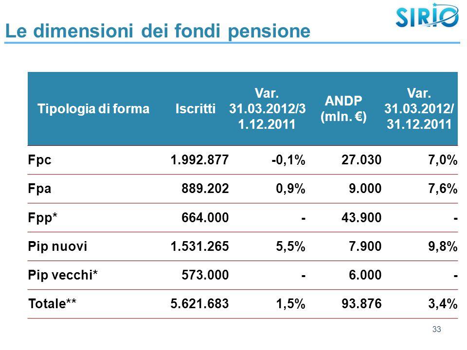 33 Le dimensioni dei fondi pensione Tipologia di forma Iscritti Var.