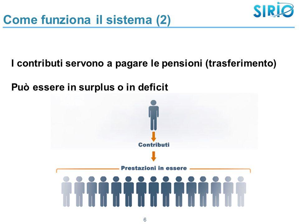 Come funziona il sistema (2) I contributi servono a pagare le pensioni (trasferimento) Può essere in surplus o in deficit 6