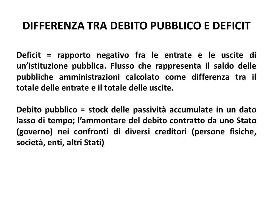 DIFFERENZA TRA DEBITO PUBBLICO E DEFICIT Deficit = rapporto negativo fra le entrate e le uscite di un'istituzione pubblica. Flusso che rappresenta il