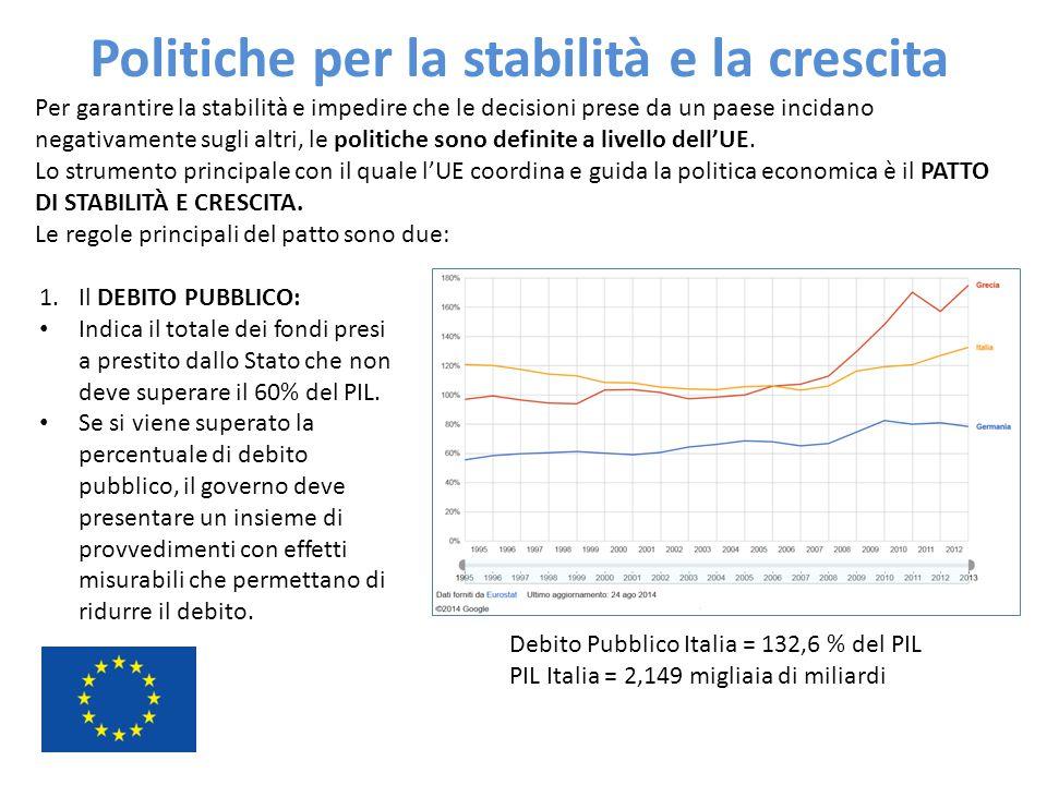Politiche per la stabilità e la crescita Per garantire la stabilità e impedire che le decisioni prese da un paese incidano negativamente sugli altri,