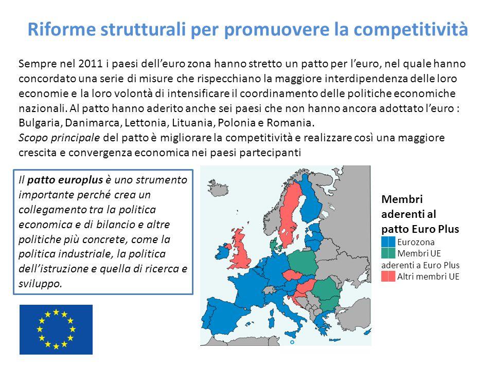 Riforme strutturali per promuovere la competitività Sempre nel 2011 i paesi dell'euro zona hanno stretto un patto per l'euro, nel quale hanno concorda