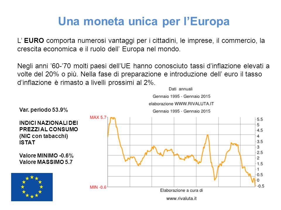 Una moneta unica per l'Europa L' EURO comporta numerosi vantaggi per i cittadini, le imprese, il commercio, la crescita economica e il ruolo dell' Eur