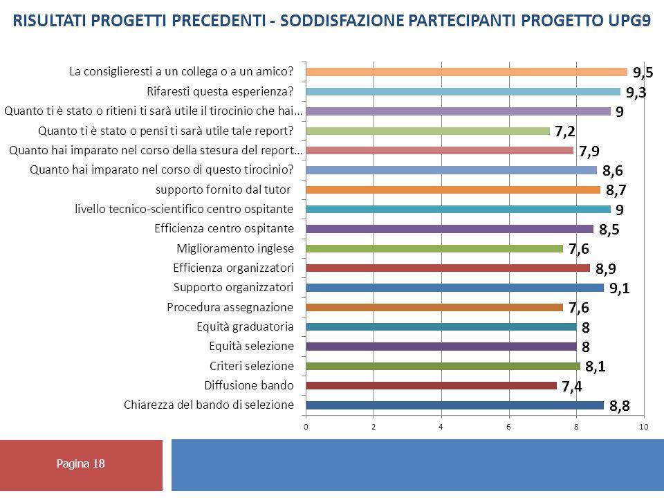 Pagina 18 RISULTATI PROGETTI PRECEDENTI - SODDISFAZIONE PARTECIPANTI PROGETTO UPG9
