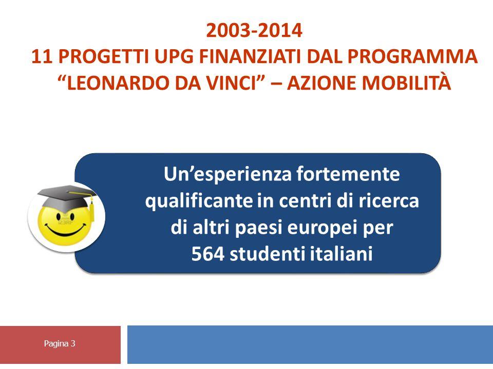 Pagina 3 Un'esperienza fortemente qualificante in centri di ricerca di altri paesi europei per 564 studenti italiani 2003-2014 11 PROGETTI UPG FINANZIATI DAL PROGRAMMA LEONARDO DA VINCI – AZIONE MOBILITÀ