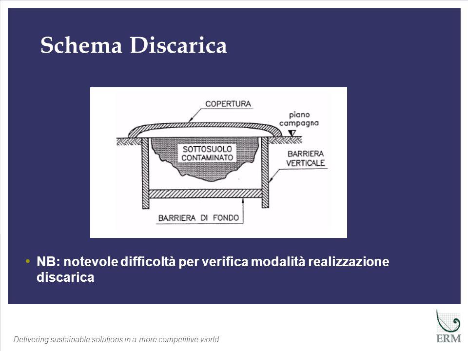 Delivering sustainable solutions in a more competitive world Schema Discarica NB: notevole difficoltà per verifica modalità realizzazione discarica