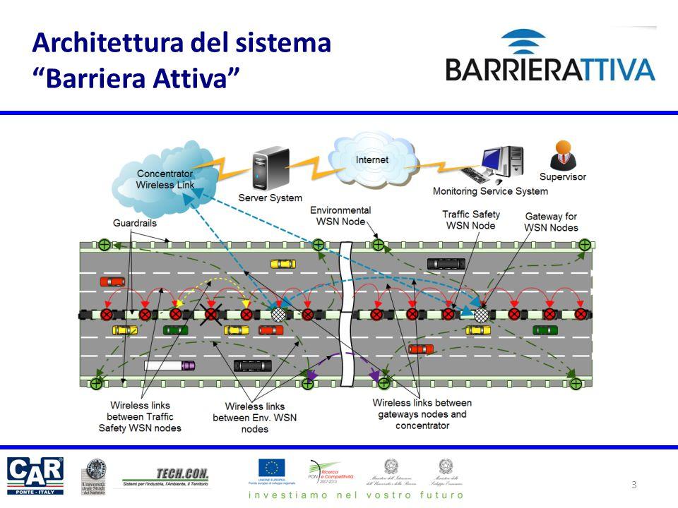 Architettura del sistema Barriera Attiva 3