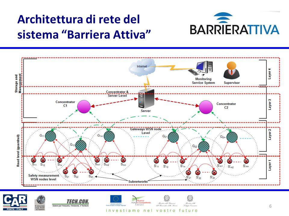 6 Architettura di rete del sistema Barriera Attiva