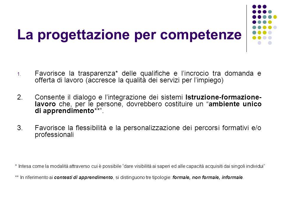 La progettazione per competenze 1. Favorisce la trasparenza* delle qualifiche e l'incrocio tra domanda e offerta di lavoro (accresce la qualità dei se